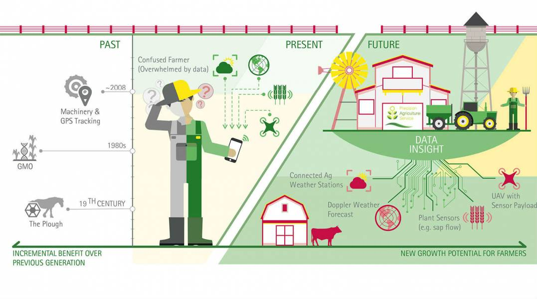 Accenture Evolution Precision Agriculture Background.1140x600